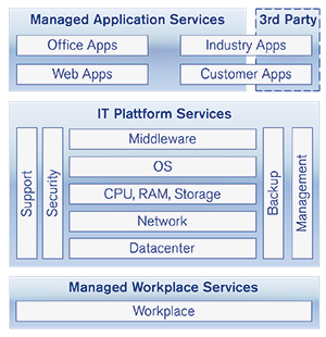 Managed IT-Services, Managed IT, Managed Application